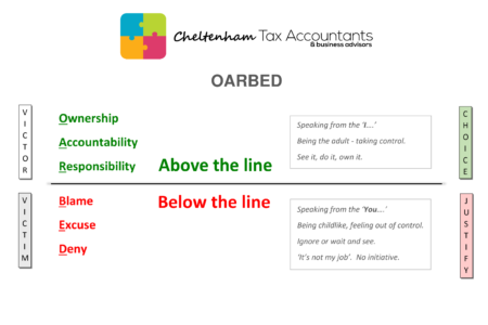 OARBED / Above the Line Thinking